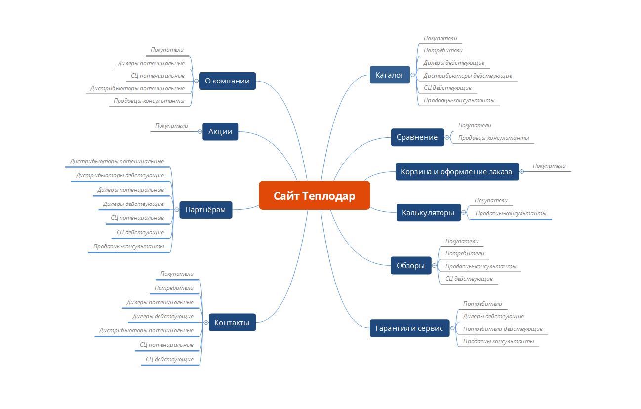 Майндмэп со списком страниц и ролями пользователей