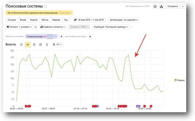 Поисковый трафик на сайт без учета трафика на информационный раздел