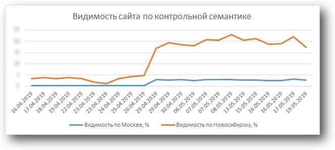 Общая видимость сайта по местному региону возросла практически в 4 раза