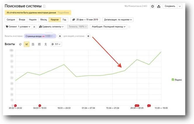 Количество переходов с поиска Яндекса выросло почти в два раза, несмотря на майские праздники