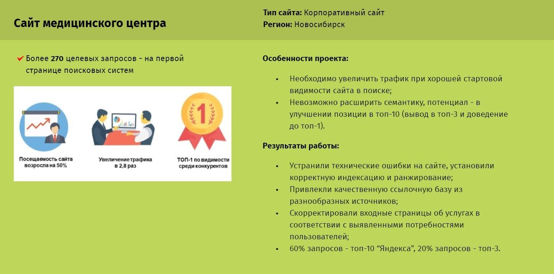 """Выход в топ-3 """"Яндекса"""" по региону в сфере медицинских услуг"""