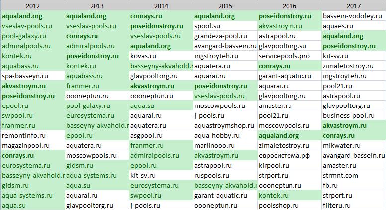 Зеленый топ сайтов yandex сделать свой сайт бесплатно