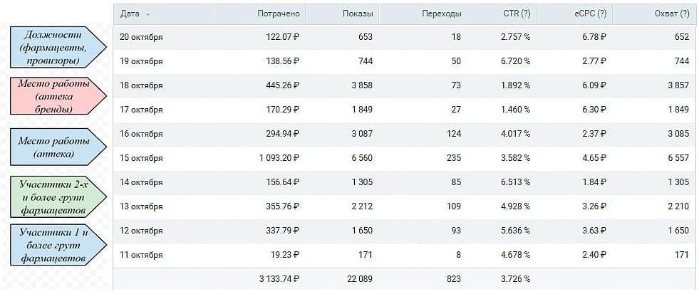 Статистика рекламной записи по дням